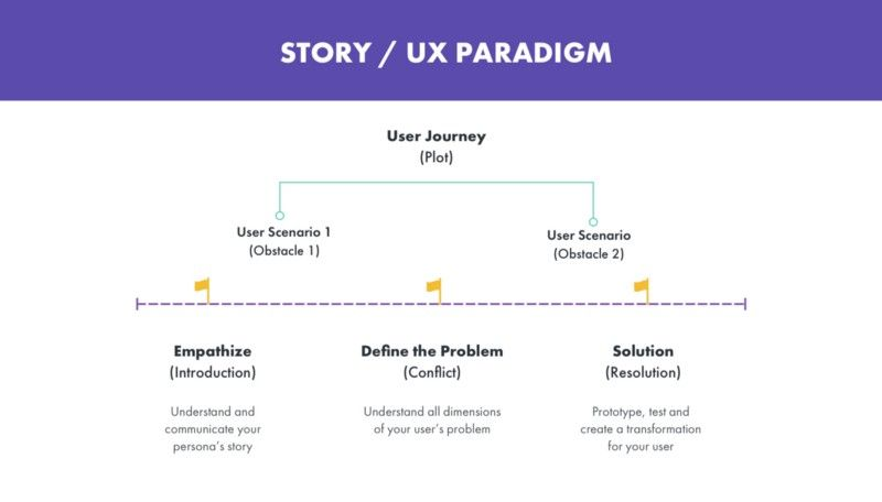 Story and UX